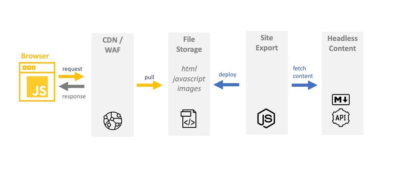 The Jamstack site generation workflow